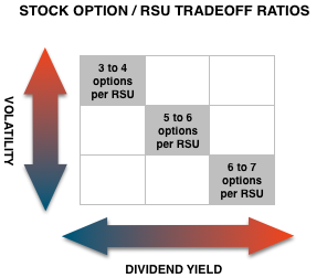 What is better stock options or rsus